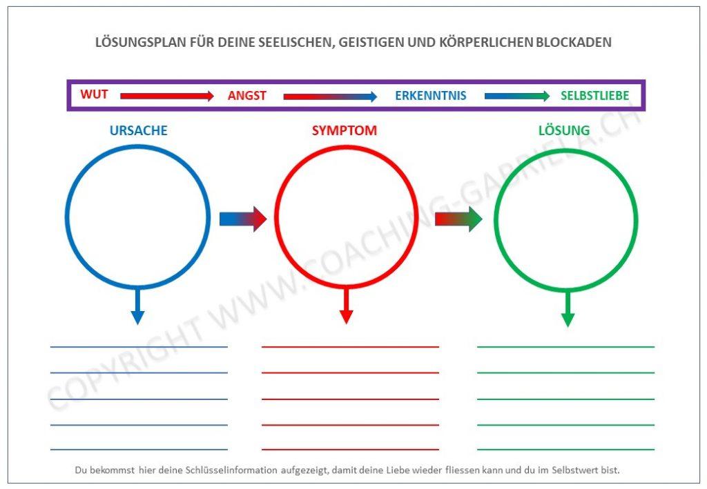 Lösungsplan-für-deine-SeelischenGeistigen-und-Körperlichen-Blockaden-April-2020-1024x709