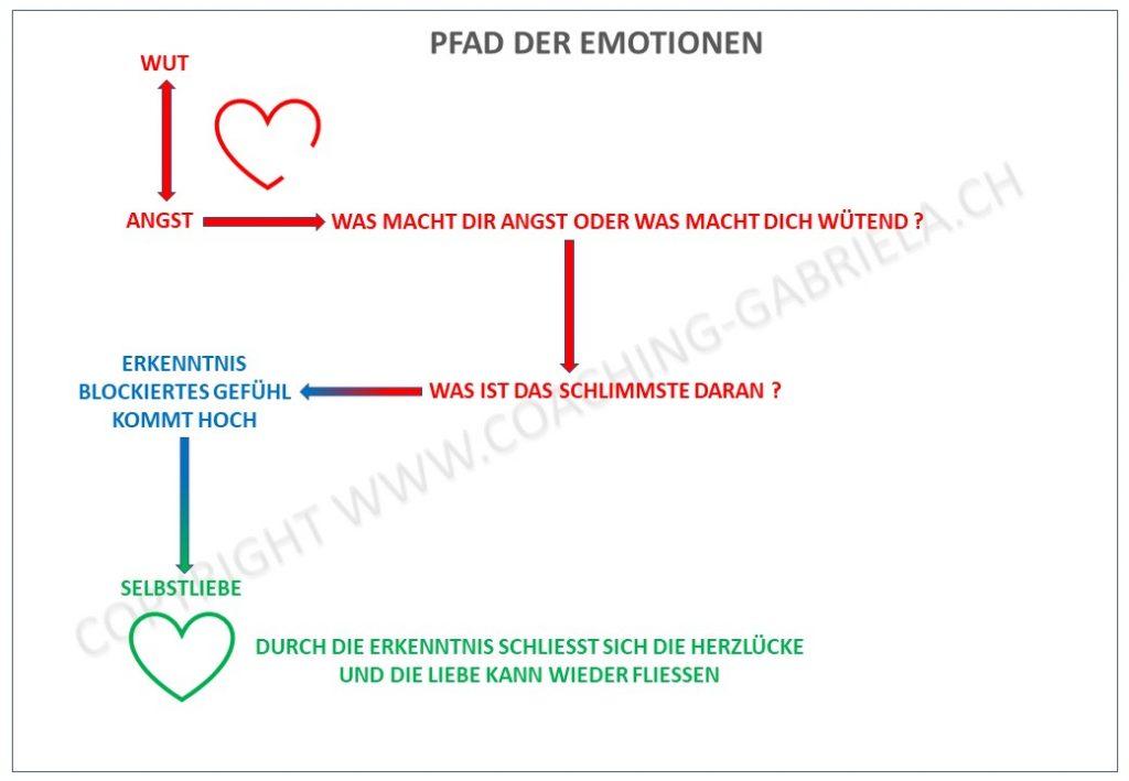 Pfad-der-Emotionen-April-2020-1024x709